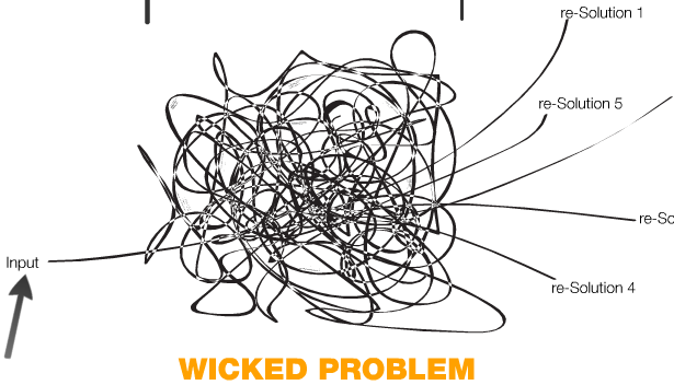 the wicked problem