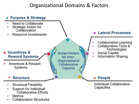 organizational employment essay