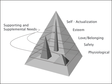 germinal applying maslows theory of actualization essay