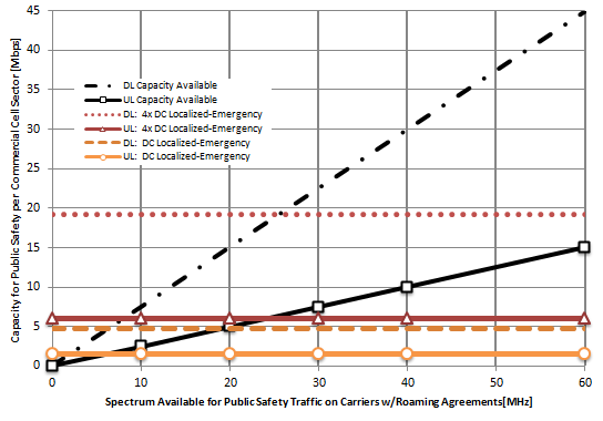 Enabling Public Safety Priority Use Of Commercial Wireless Networks
